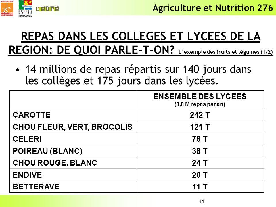 Agriculture et Nutrition 276 11 REPAS DANS LES COLLEGES ET LYCEES DE LA REGION: DE QUOI PARLE-T-ON? Lexemple des fruits et légumes (1/2) 14 millions d