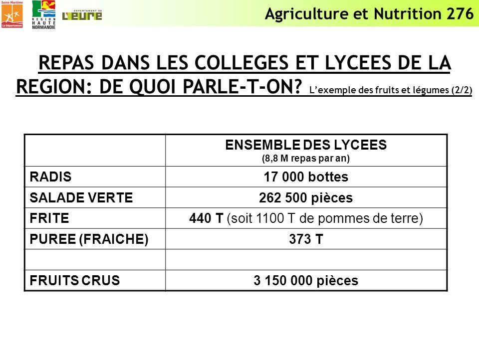 Agriculture et Nutrition 276 REPAS DANS LES COLLEGES ET LYCEES DE LA REGION: DE QUOI PARLE-T-ON? Lexemple des fruits et légumes (2/2) ENSEMBLE DES LYC