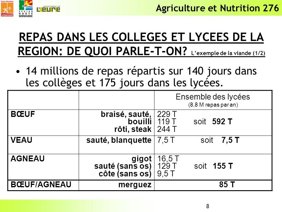 Agriculture et Nutrition 276 8 REPAS DANS LES COLLEGES ET LYCEES DE LA REGION: DE QUOI PARLE-T-ON? Lexemple de la viande (1/2) 14 millions de repas ré