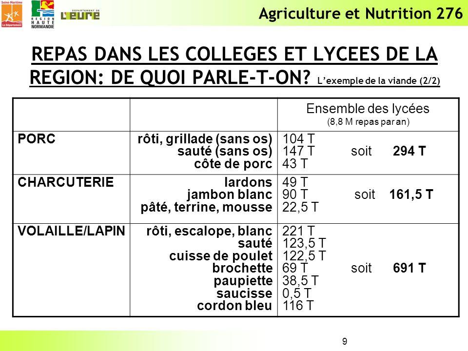 Agriculture et Nutrition 276 9 REPAS DANS LES COLLEGES ET LYCEES DE LA REGION: DE QUOI PARLE-T-ON? Lexemple de la viande (2/2) Ensemble des lycées (8,