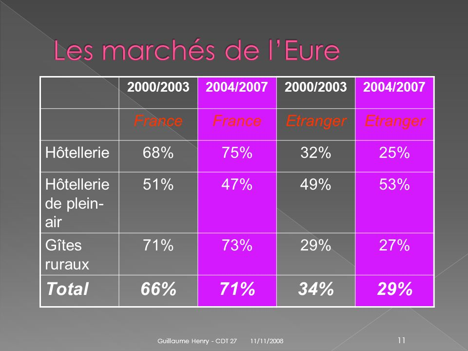 2000/20032004/20072000/20032004/2007 France Etranger Hôtellerie68%75%32%25% Hôtellerie de plein- air 51%47%49%53% Gîtes ruraux 71%73%29%27% Total66%71%34%29% 11/11/2008 Guillaume Henry - CDT 27 11
