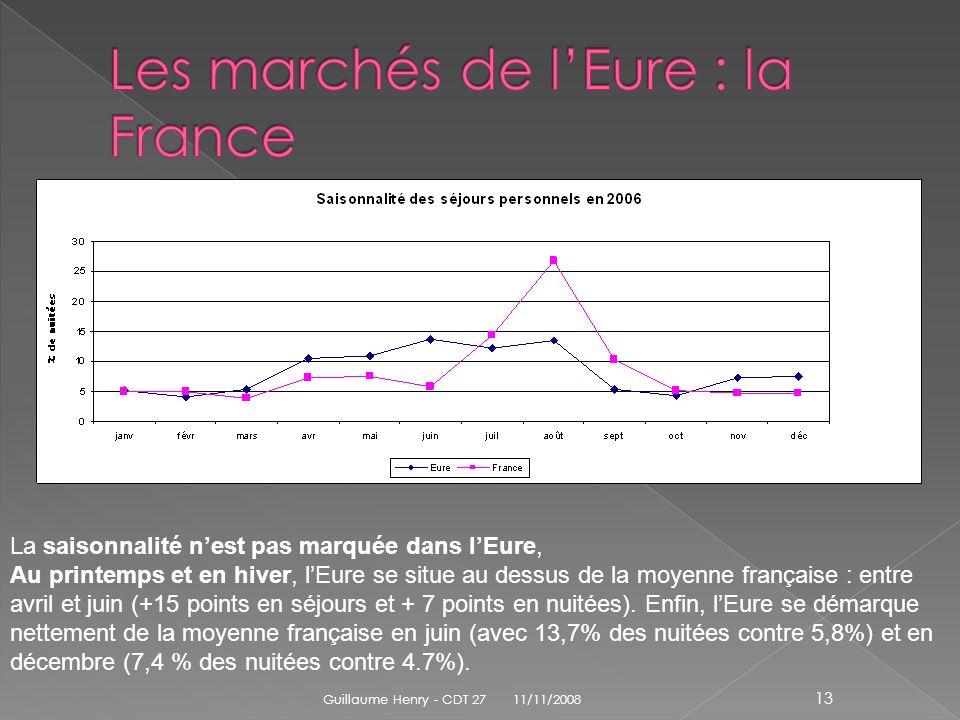 La saisonnalité nest pas marquée dans lEure, Au printemps et en hiver, lEure se situe au dessus de la moyenne française : entre avril et juin (+15 poi