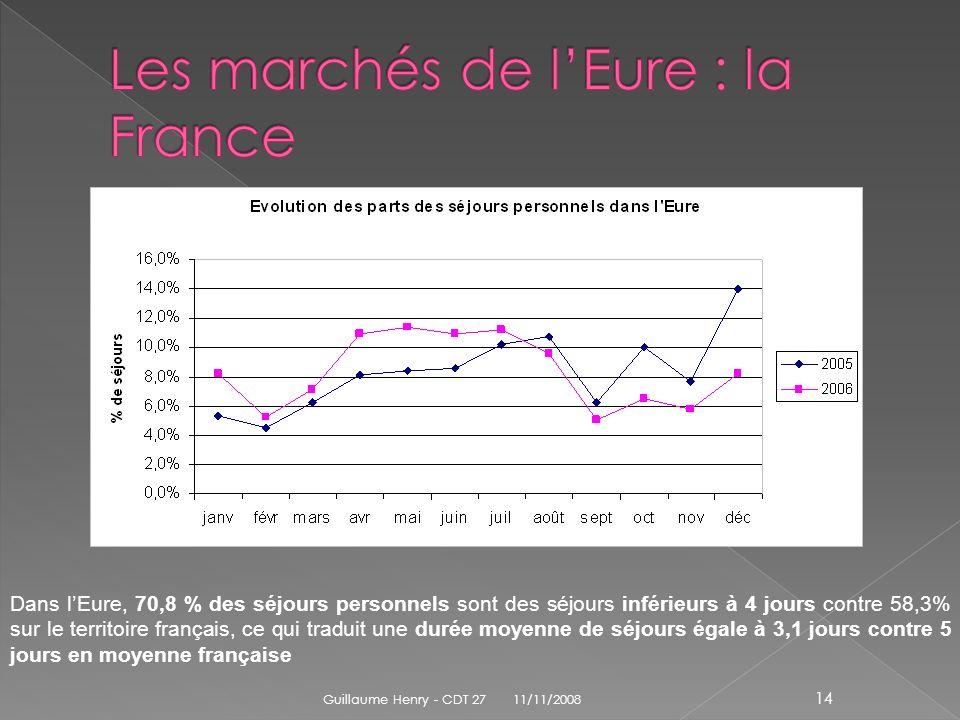 Dans lEure, 70,8 % des séjours personnels sont des séjours inférieurs à 4 jours contre 58,3% sur le territoire français, ce qui traduit une durée moye