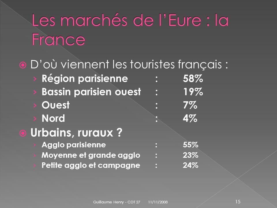 Doù viennent les touristes français : Région parisienne:58% Bassin parisien ouest:19% Ouest:7% Nord:4% Urbains, ruraux ? Agglo parisienne:55% Moyenne
