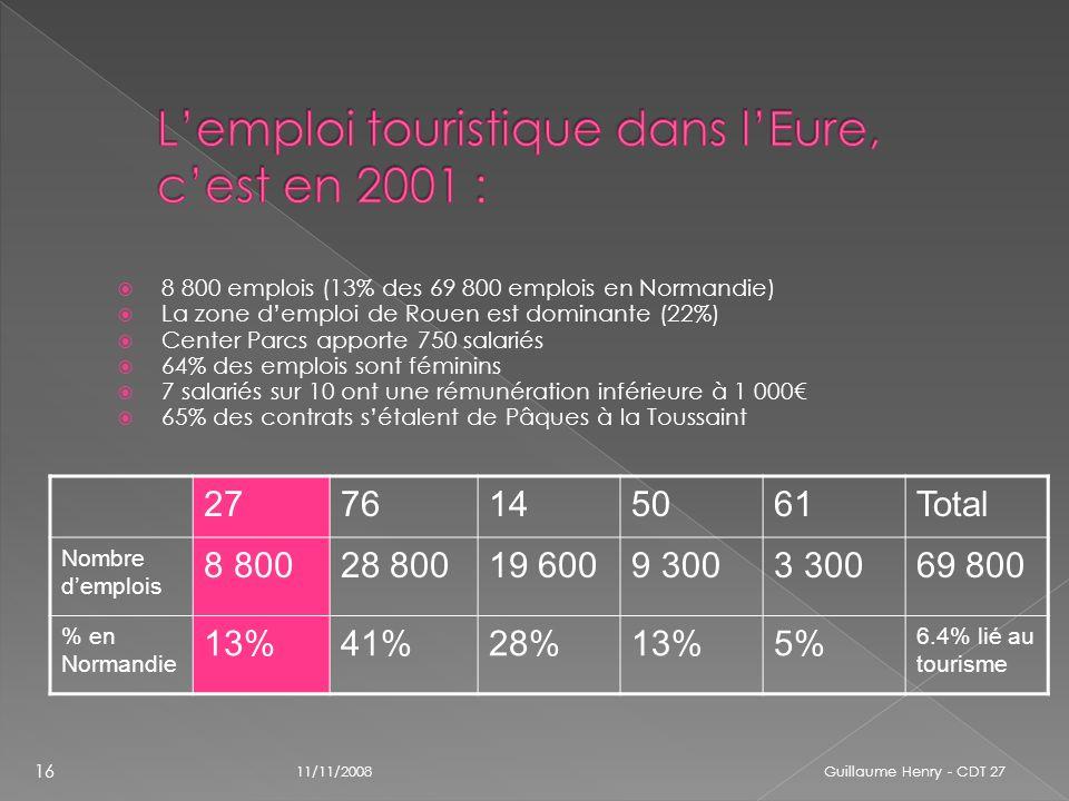 8 800 emplois (13% des 69 800 emplois en Normandie) La zone demploi de Rouen est dominante (22%) Center Parcs apporte 750 salariés 64% des emplois son