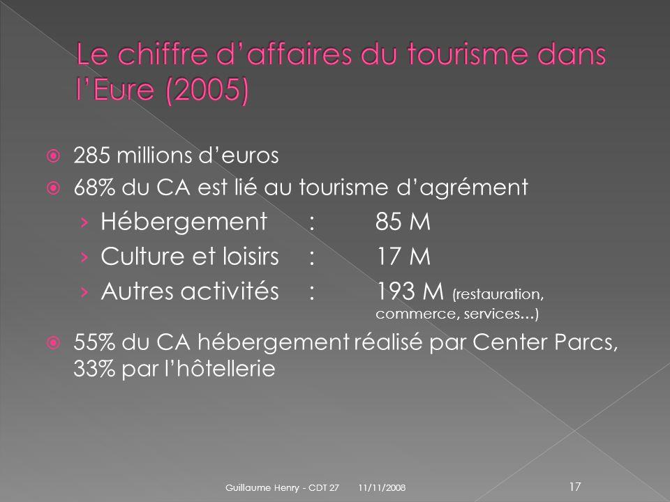 285 millions deuros 68% du CA est lié au tourisme dagrément Hébergement:85 M Culture et loisirs:17 M Autres activités:193 M (restauration, commerce, s