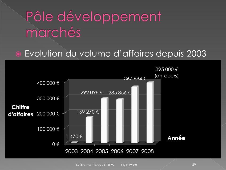 Evolution du volume daffaires depuis 2003 11/11/2008 Guillaume Henry - CDT 27 49