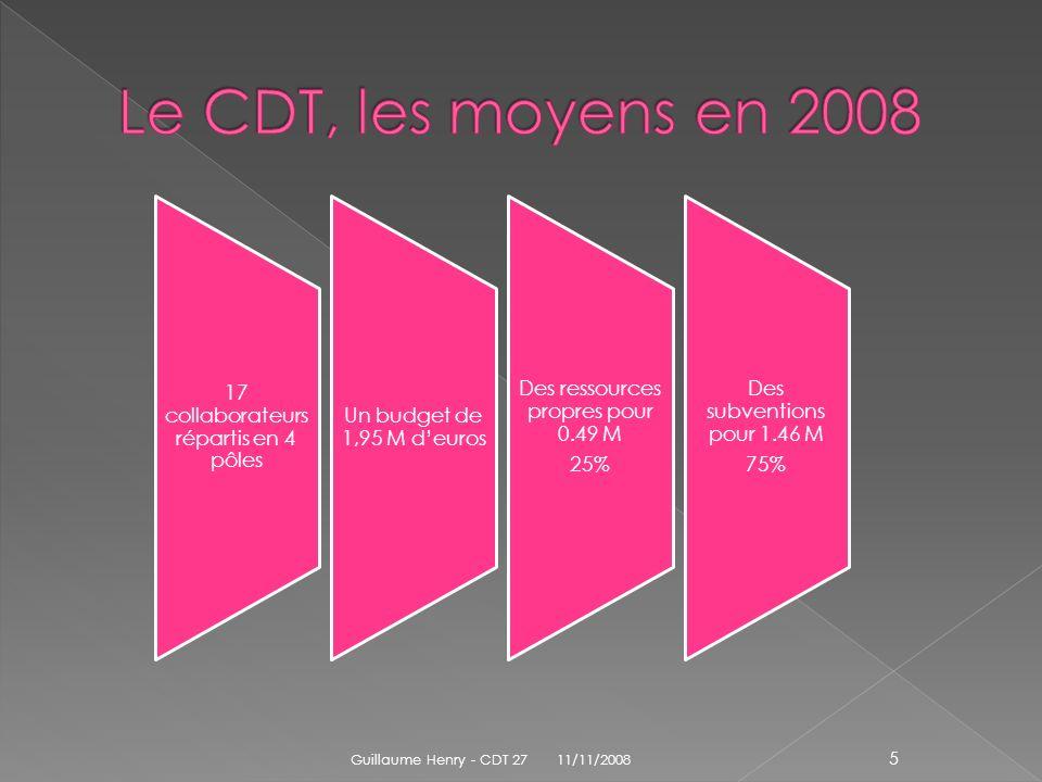 8 800 emplois (13% des 69 800 emplois en Normandie) La zone demploi de Rouen est dominante (22%) Center Parcs apporte 750 salariés 64% des emplois sont féminins 7 salariés sur 10 ont une rémunération inférieure à 1 000 65% des contrats sétalent de Pâques à la Toussaint 2776145061Total Nombre demplois 8 80028 80019 6009 3003 30069 800 % en Normandie 13%41%28%13%5% 6.4% lié au tourisme 11/11/2008Guillaume Henry - CDT 27 16