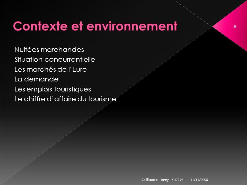 Nuitées marchandes (évolution 2004-2007) Hôtellerie :- 4% Hôtellerie de plein-air :+ 1% Gîtes ruraux :+ 10,5% 1 118 540 nuitées marchandes en 2007 (+1%/2004).