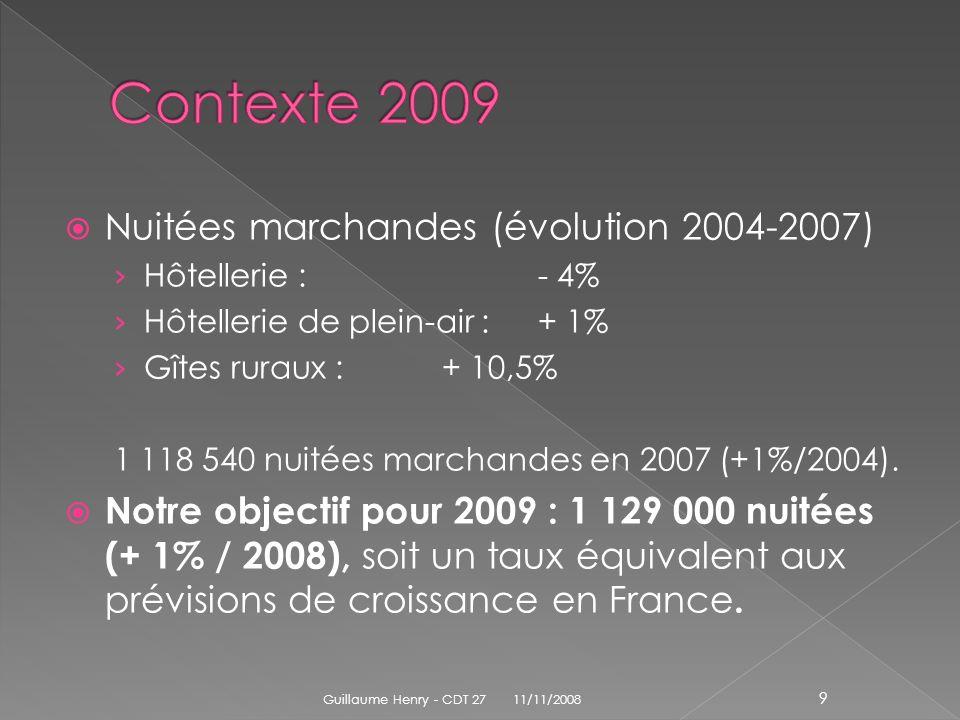 Nuitées marchandes (évolution 2004-2007) Hôtellerie :- 4% Hôtellerie de plein-air :+ 1% Gîtes ruraux :+ 10,5% 1 118 540 nuitées marchandes en 2007 (+1