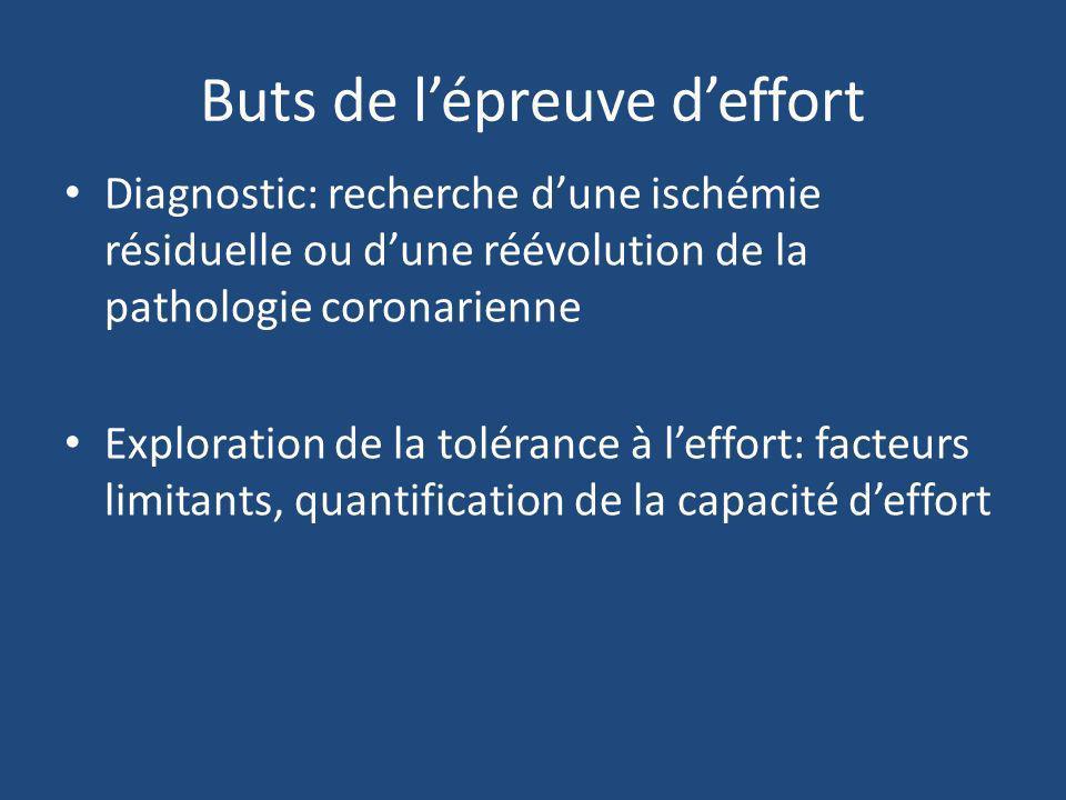 Buts de lépreuve deffort Diagnostic: recherche dune ischémie résiduelle ou dune réévolution de la pathologie coronarienne Exploration de la tolérance