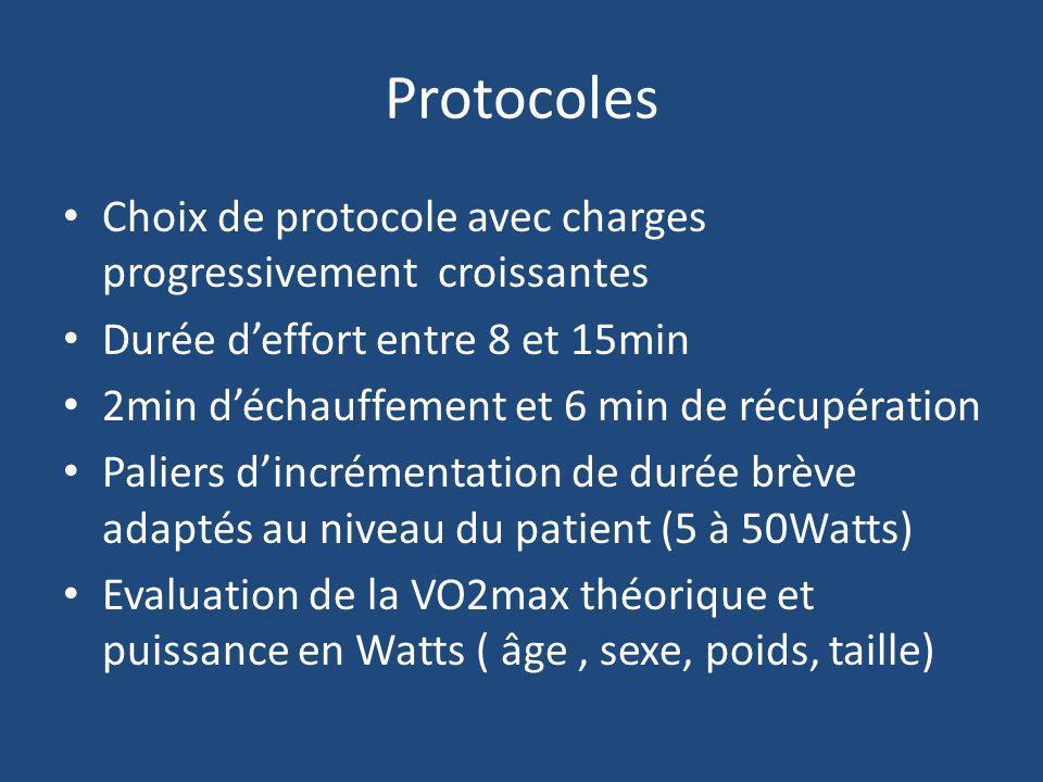 Protocoles Choix de protocole avec charges progressivement croissantes Durée deffort entre 8 et 15min 2min déchauffement et 6 min de récupération Pali