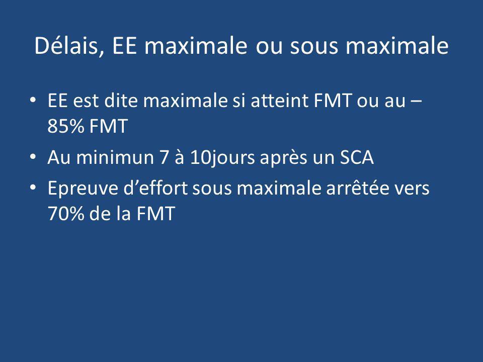 Délais, EE maximale ou sous maximale EE est dite maximale si atteint FMT ou au – 85% FMT Au minimun 7 à 10jours après un SCA Epreuve deffort sous maxi