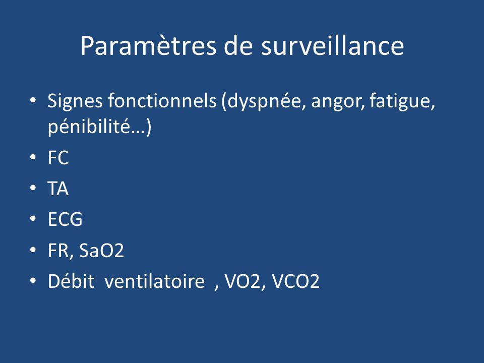 Paramètres de surveillance Signes fonctionnels (dyspnée, angor, fatigue, pénibilité…) FC TA ECG FR, SaO2 Débit ventilatoire, VO2, VCO2
