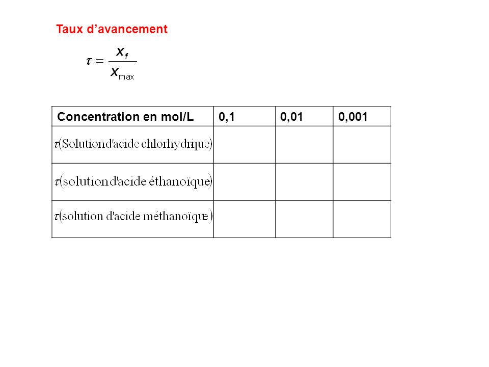 Concentration en mol/L0,10,010,001 Taux davancement