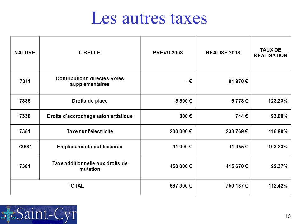 10 Les autres taxes NATURELIBELLEPREVU 2008REALISE 2008 TAUX DE REALISATION 7311 Contributions directes Rôles supplémentaires - 81 870 7336Droits de p