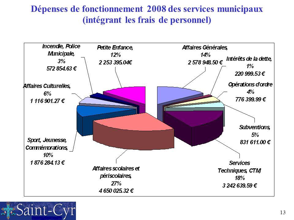 13 Dépenses de fonctionnement 2008 des services municipaux (intégrant les frais de personnel)