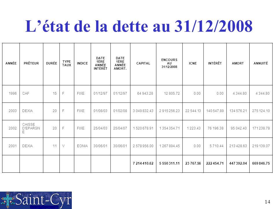 14 Létat de la dette au 31/12/2008 ANNÉEPRÊTEURDURÉE TYPE TAUX INDICE DATE 1ÈRE ANNÉE INTÉRÊT DATE 1ÈRE ANNÉE AMORT. CAPITAL ENCOURS AU 31/12/2008 ICN