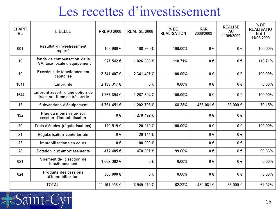 16 Les recettes dinvestissement CHAPIT RE LIBELLEPREVU 2008REALISE 2008 % DE REALISATION RAR 2008/2009 REALISE AU 11/05/2009 % DE REALISATIO N AU 11/0