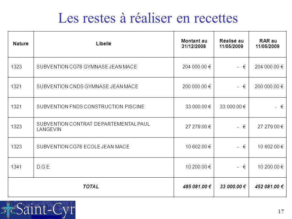 17 Les restes à réaliser en recettes NatureLibellé Montant au 31/12/2008 Réalisé au 11/05/2009 RAR au 11/05/2009 1323SUBVENTION CG78 GYMNASE JEAN MACE
