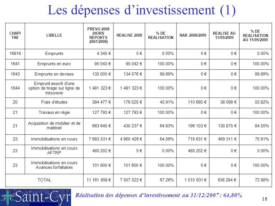 18 Les dépenses dinvestissement (1) CHAPI TRE LIBELLE PREVU 2008 (HORS REPORTS 2007/2008) REALISE 2008 % DE REALISATION RAR 2008/2009 REALISE AU 11/05