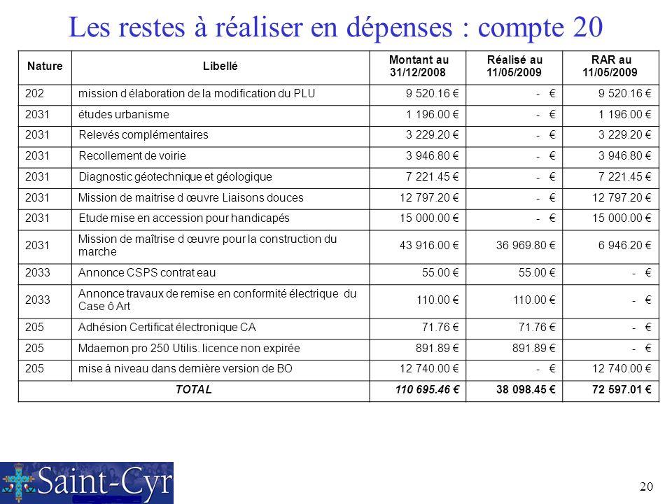 20 Les restes à réaliser en dépenses : compte 20 NatureLibellé Montant au 31/12/2008 Réalisé au 11/05/2009 RAR au 11/05/2009 202mission d élaboration