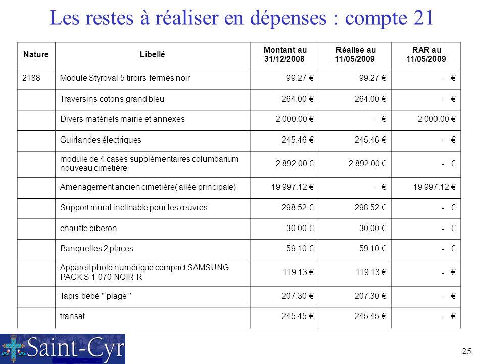 25 Les restes à réaliser en dépenses : compte 21 NatureLibellé Montant au 31/12/2008 Réalisé au 11/05/2009 RAR au 11/05/2009 2188Module Styroval 5 tir