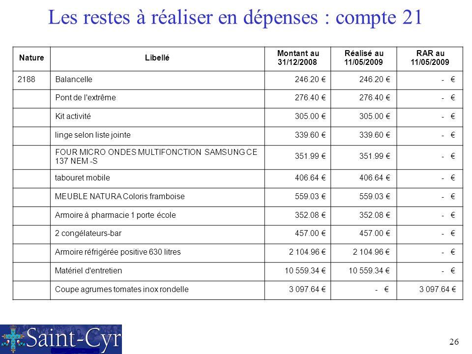 26 Les restes à réaliser en dépenses : compte 21 NatureLibellé Montant au 31/12/2008 Réalisé au 11/05/2009 RAR au 11/05/2009 2188Balancelle 246.20 - P