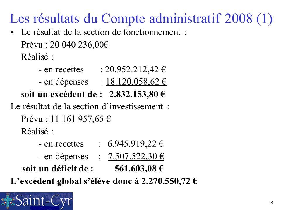3 Le résultat de la section de fonctionnement : Prévu : 20 040 236,00 Réalisé : - en recettes : 20.952.212,42 - en dépenses : 18.120.058,62 soit un ex