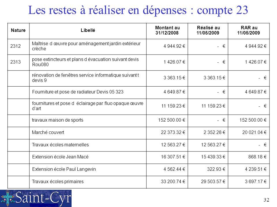 32 Les restes à réaliser en dépenses : compte 23 NatureLibellé Montant au 31/12/2008 Réalisé au 11/05/2009 RAR au 11/05/2009 2312 Maîtrise d œuvre pou