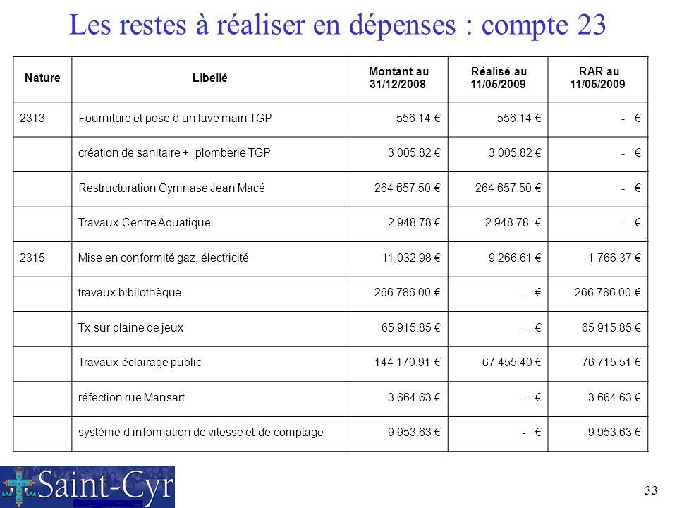 33 Les restes à réaliser en dépenses : compte 23 NatureLibellé Montant au 31/12/2008 Réalisé au 11/05/2009 RAR au 11/05/2009 2313Fourniture et pose d