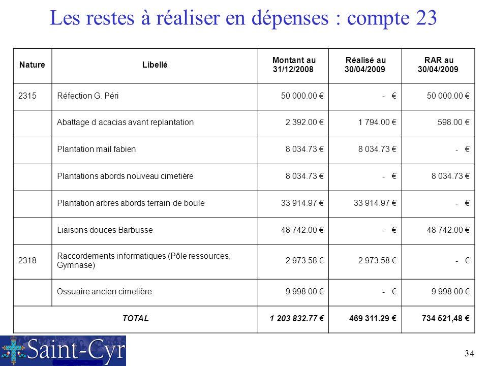 34 Les restes à réaliser en dépenses : compte 23 NatureLibellé Montant au 31/12/2008 Réalisé au 30/04/2009 RAR au 30/04/2009 2315Réfection G. Péri 50