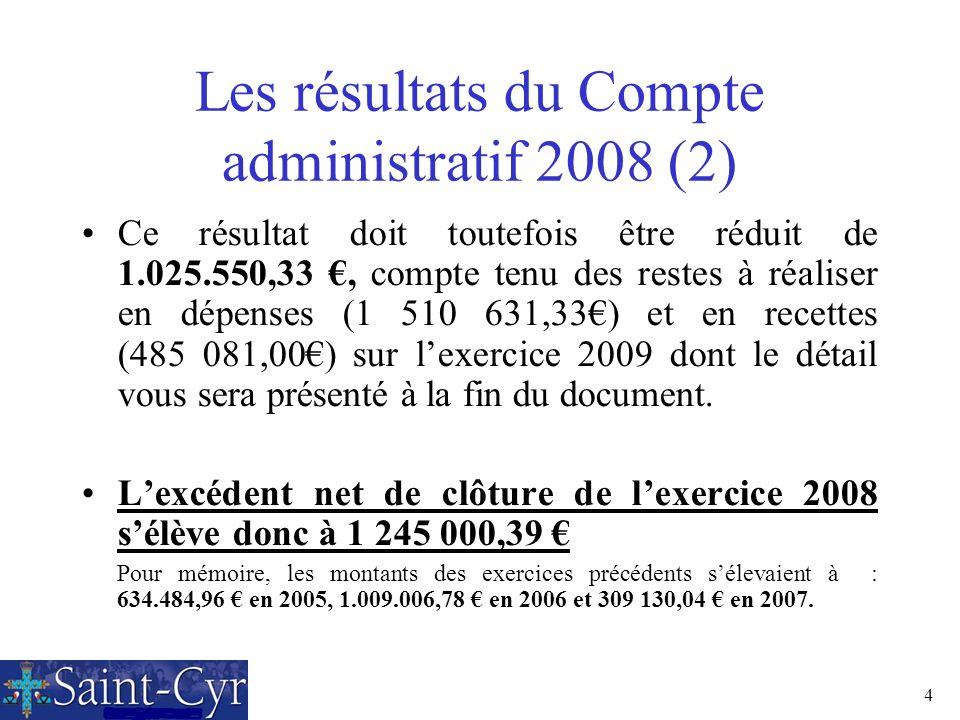 4 Les résultats du Compte administratif 2008 (2) Ce résultat doit toutefois être réduit de 1.025.550,33, compte tenu des restes à réaliser en dépenses