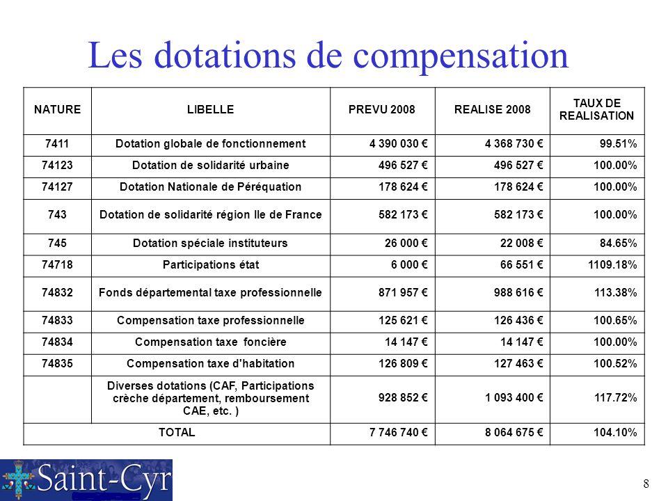 8 Les dotations de compensation NATURELIBELLEPREVU 2008REALISE 2008 TAUX DE REALISATION 7411Dotation globale de fonctionnement4 390 030 4 368 730 99.5