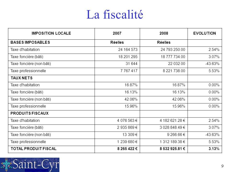 9 La fiscalité IMPOSITION LOCALE20072008EVOLUTION BASES IMPOSABLESRéelles Taxe d'habitation24 164 573 24 793 250.002.54% Taxe foncière (bâti)18 201 29