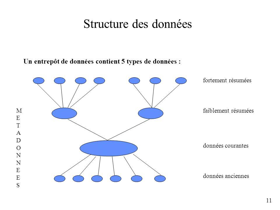 11 Structure des données Un entrepôt de données contient 5 types de données : fortement résumées faiblement résumées données courantes données ancienn