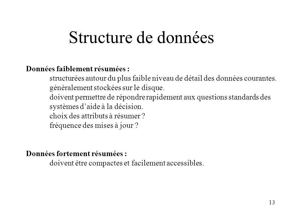 13 Structure de données Données faiblement résumées : structurées autour du plus faible niveau de détail des données courantes. généralement stockées