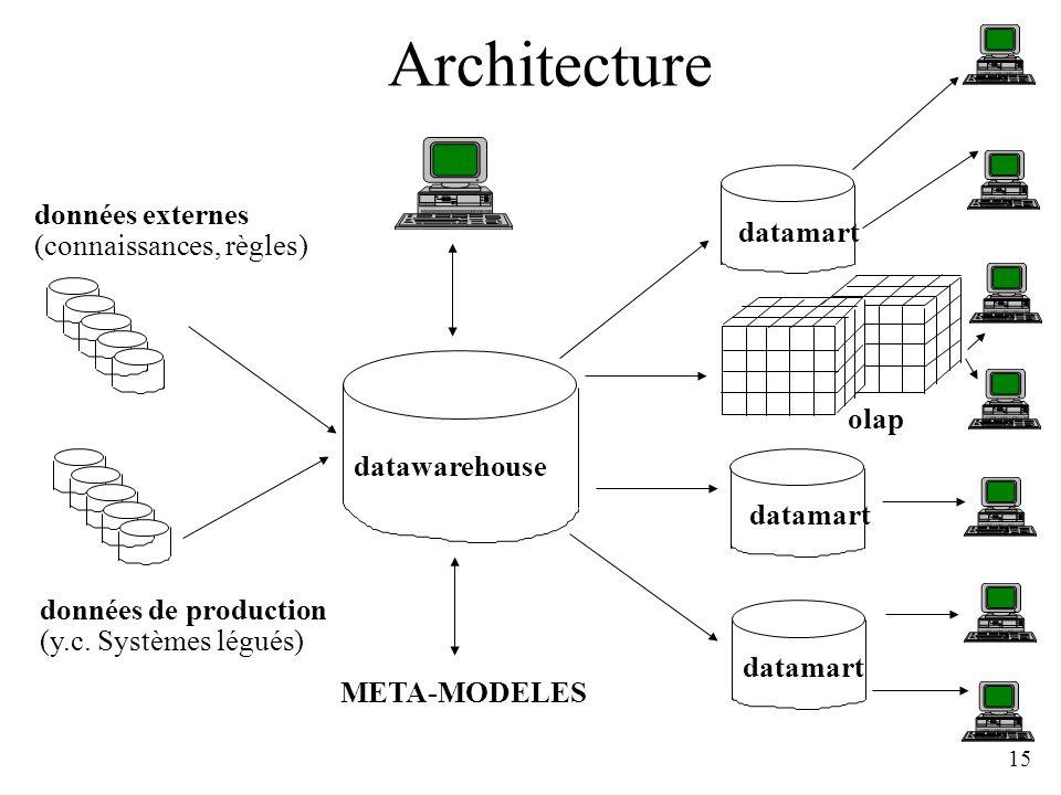 15 Architecture datawarehouse datamart olap données de production (y.c. Systèmes légués) données externes (connaissances, règles) META-MODELES
