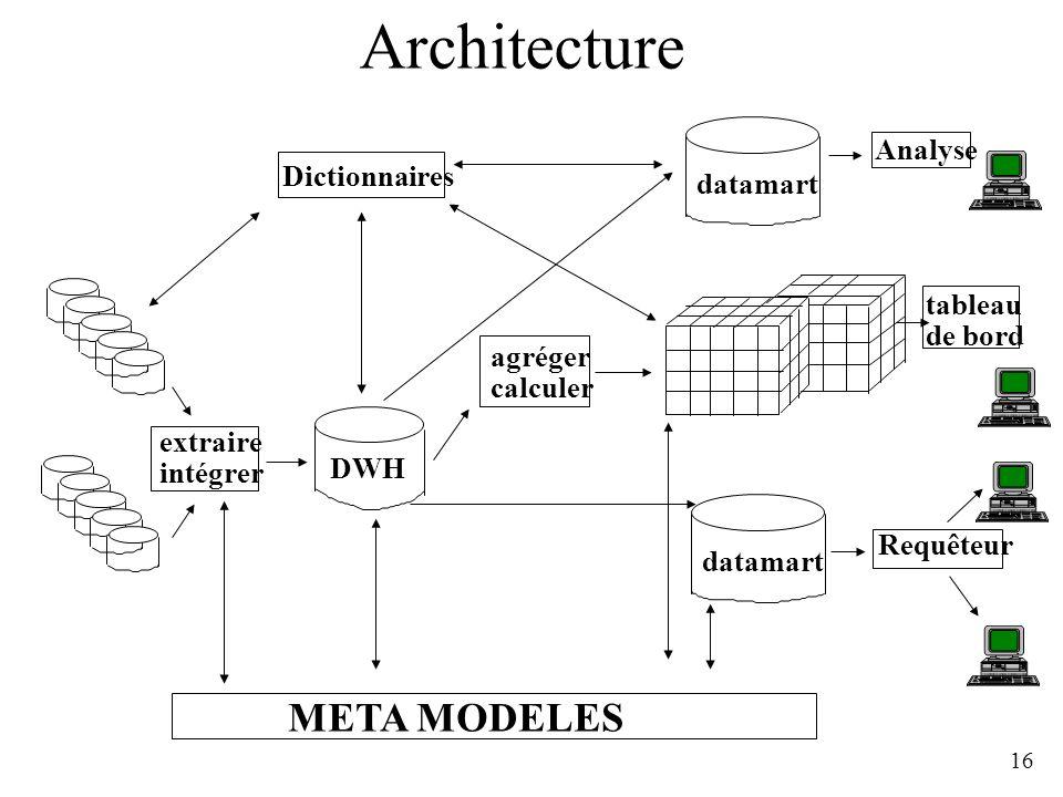 16 Architecture datamart DWH Analyse Requêteur tableau de bord Dictionnaires META MODELES extraire intégrer agréger calculer