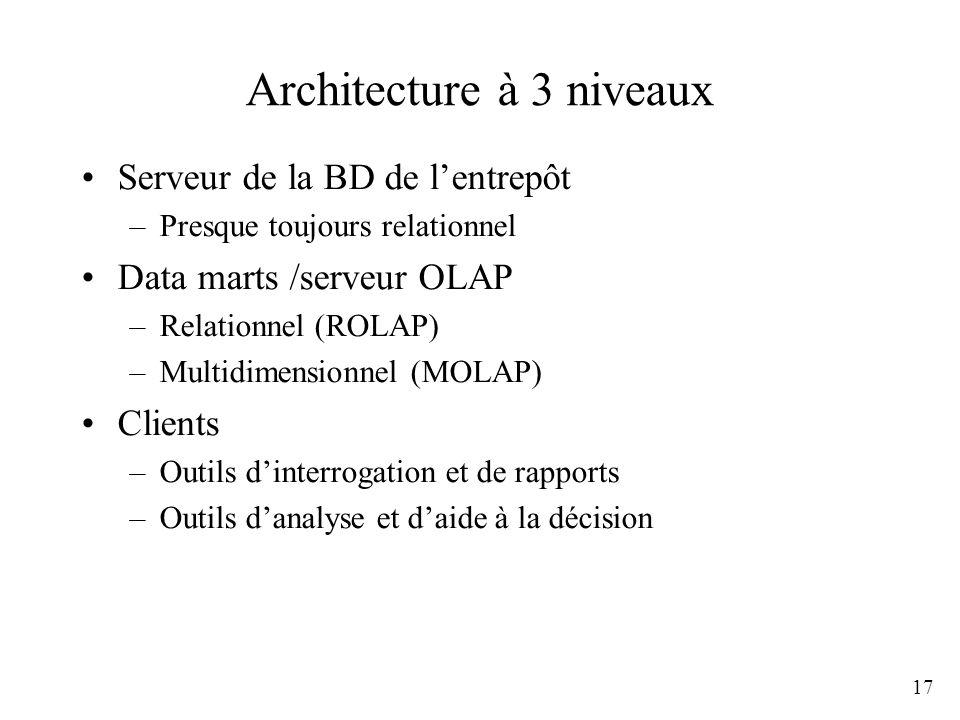 17 Architecture à 3 niveaux Serveur de la BD de lentrepôt –Presque toujours relationnel Data marts /serveur OLAP –Relationnel (ROLAP) –Multidimensionn
