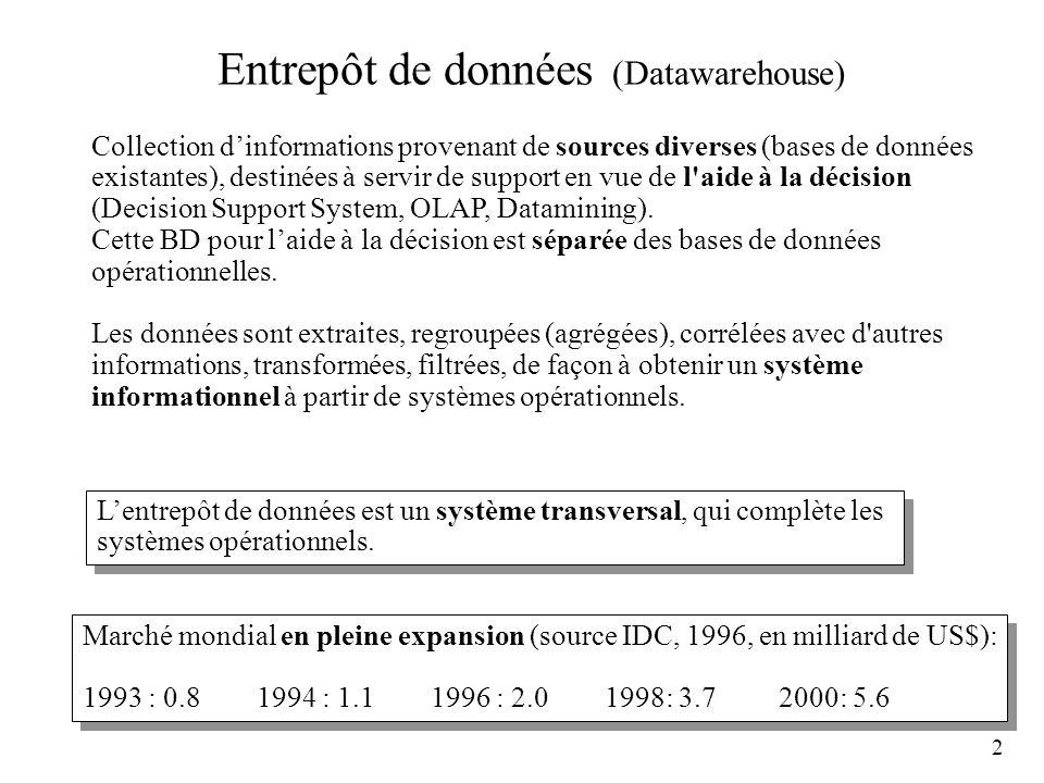2 Entrepôt de données (Datawarehouse) Collection dinformations provenant de sources diverses (bases de données existantes), destinées à servir de supp