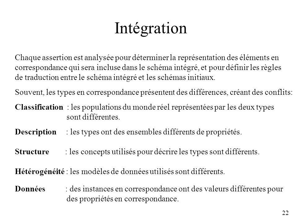 22 Intégration Classification : les populations du monde réel représentées par les deux types sont différentes. Structure : les concepts utilisés pour