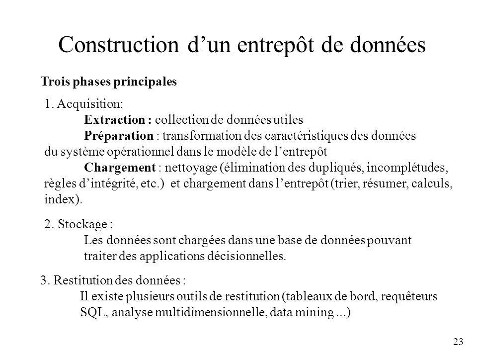 23 Construction dun entrepôt de données 1. Acquisition: Extraction : collection de données utiles Préparation : transformation des caractéristiques de