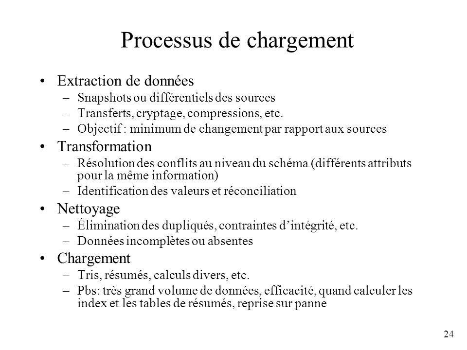 24 Processus de chargement Extraction de données –Snapshots ou différentiels des sources –Transferts, cryptage, compressions, etc. –Objectif : minimum