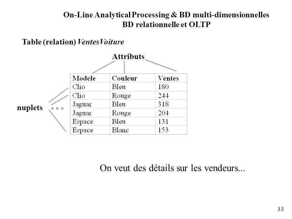 33 Table (relation) VentesVoiture Attributs nuplets On veut des détails sur les vendeurs... On-Line Analytical Processing & BD multi-dimensionnelles B
