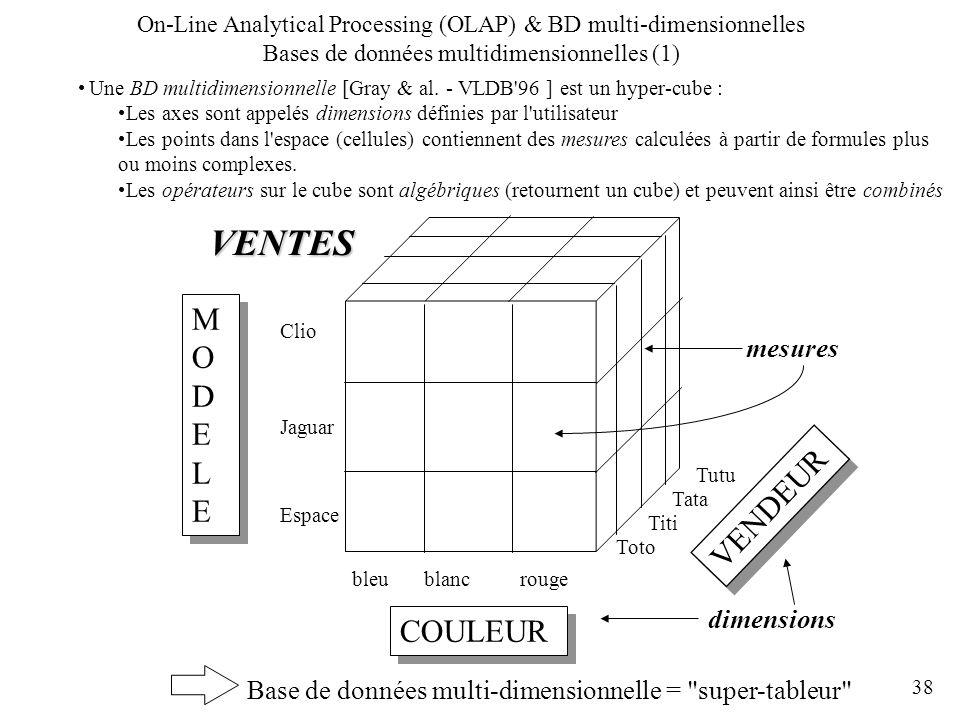 38 Une BD multidimensionnelle [Gray & al. - VLDB'96 ] est un hyper-cube : Les axes sont appelés dimensions définies par l'utilisateur Les points dans