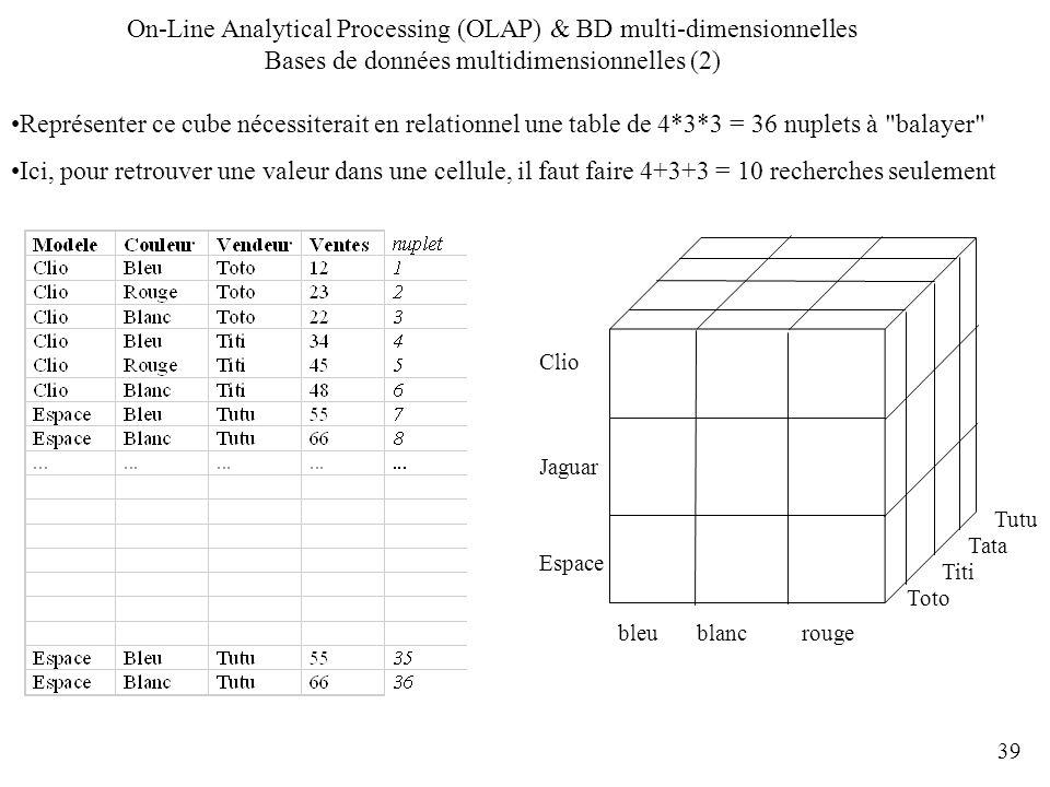 39 Représenter ce cube nécessiterait en relationnel une table de 4*3*3 = 36 nuplets à