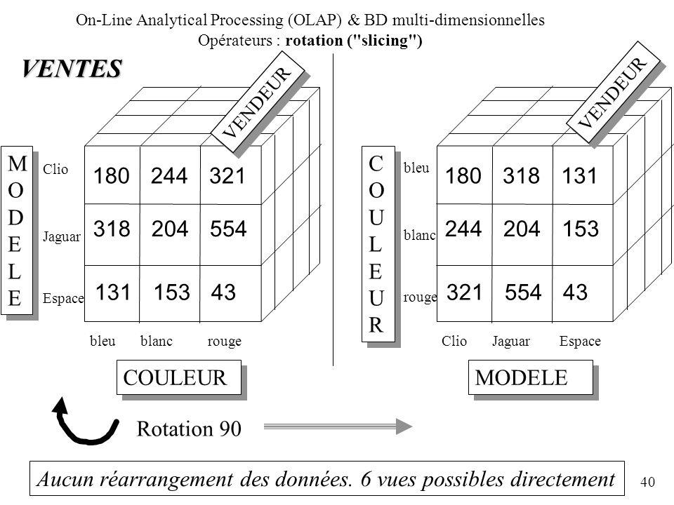 40 MODELEMODELE MODELEMODELE COULEUR bleublancrouge Clio Jaguar Espace VENTES 180244321 318204554 13115343 COULEURCOULEUR COULEURCOULEUR MODELE ClioJa