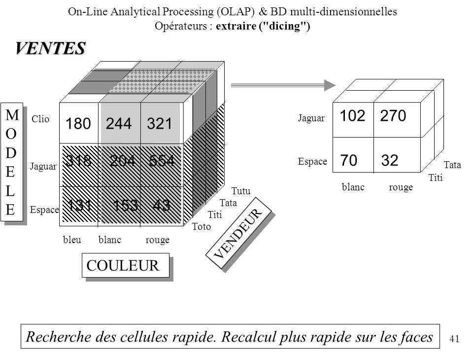 41 Recherche des cellules rapide. Recalcul plus rapide sur les faces MODELEMODELE MODELEMODELE COULEUR bleublancrouge Jaguar Espace VENTES 180244321 V