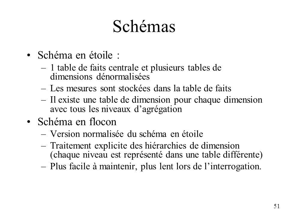 51 Schémas Schéma en étoile : –1 table de faits centrale et plusieurs tables de dimensions dénormalisées –Les mesures sont stockées dans la table de f
